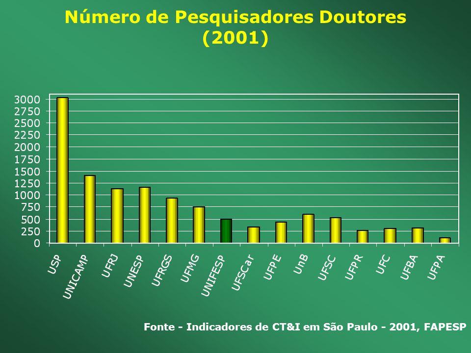Fonte - Indicadores de CT&I em São Paulo - 2001, FAPESP Número de Pesquisadores Doutores (2001)