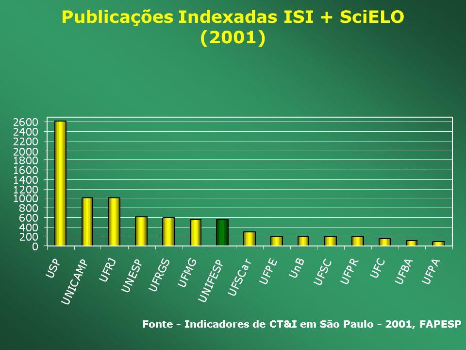 Publicações Indexadas ISI + SciELO (2001) Fonte - Indicadores de CT&I em São Paulo - 2001, FAPESP