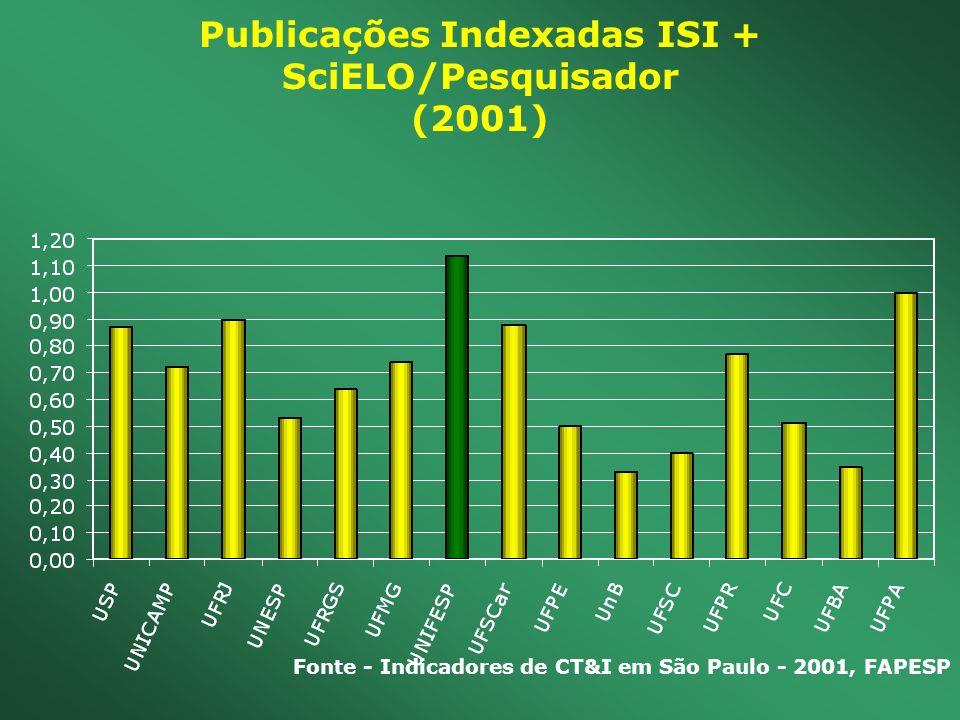 Publicações Indexadas ISI + SciELO/Pesquisador (2001) Fonte - Indicadores de CT&I em São Paulo - 2001, FAPESP