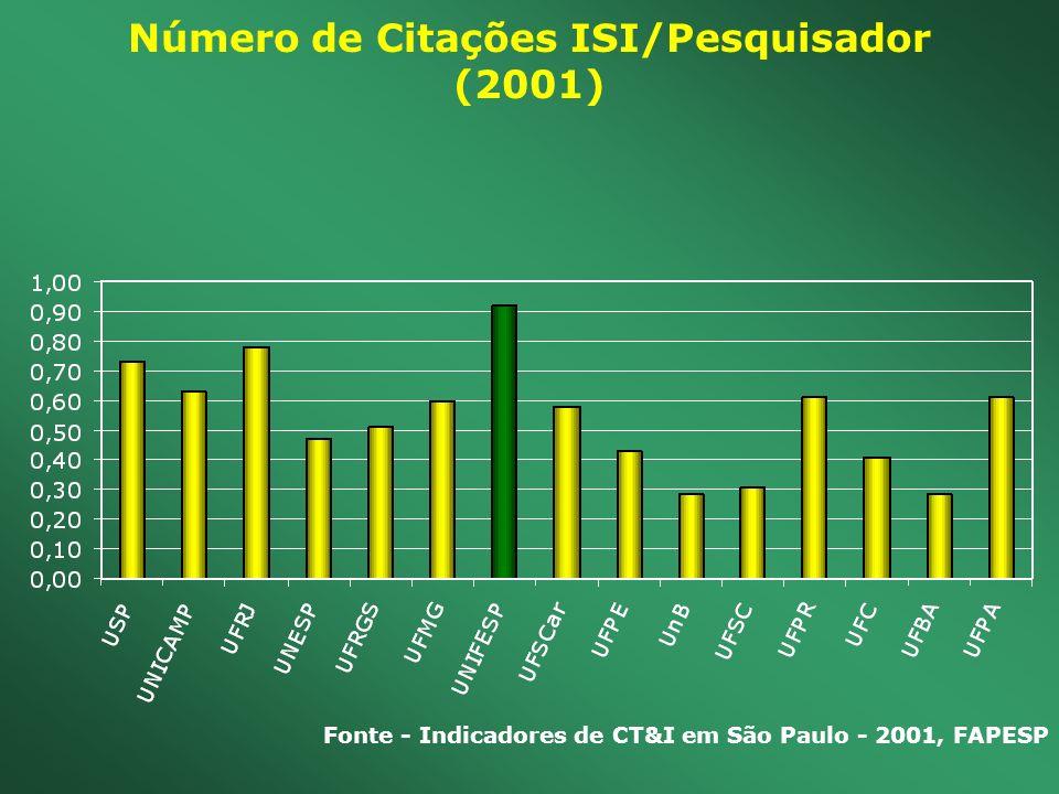 Número de Citações ISI/Pesquisador (2001) Fonte - Indicadores de CT&I em São Paulo - 2001, FAPESP