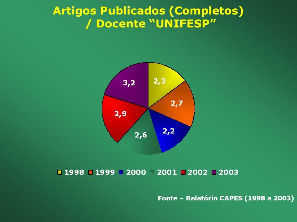 Artigos Publicados (Completos) / Docente UNIFESP Fonte – Relatório CAPES (1998 a 2003)