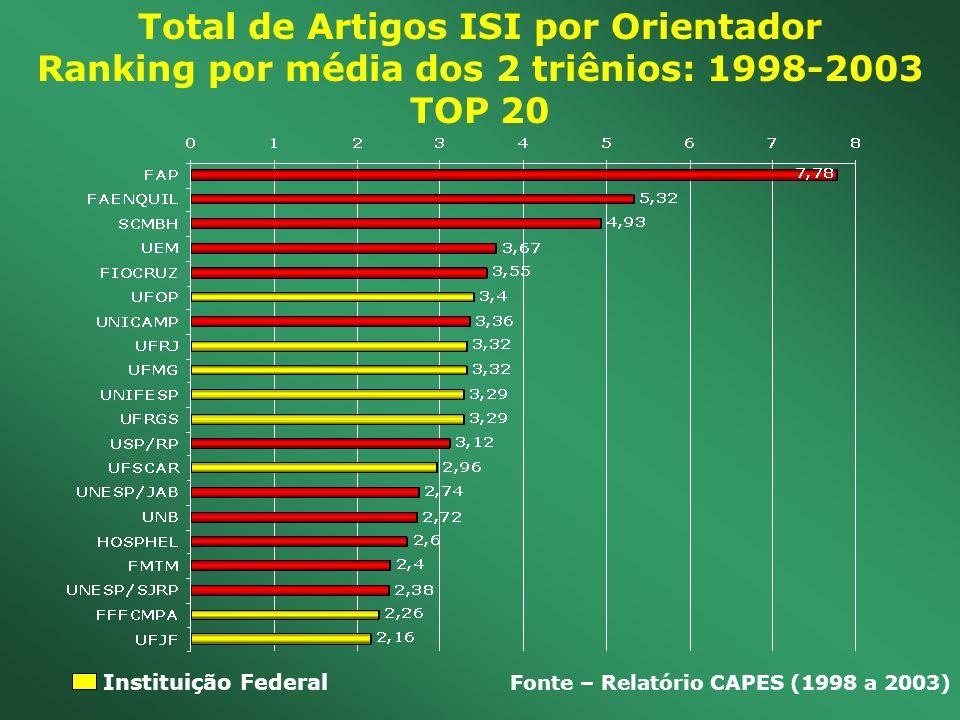 Total de Artigos ISI por Orientador Ranking por média dos 2 triênios: 1998-2003 TOP 20 Fonte – Relatório CAPES (1998 a 2003) Instituição Federal