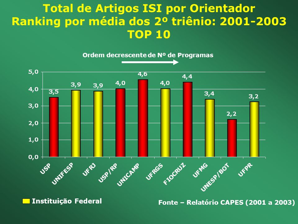 Total de Artigos ISI por Orientador Ranking por média dos 2º triênio: 2001-2003 TOP 10 Fonte – Relatório CAPES (2001 a 2003) Instituição Federal Ordem