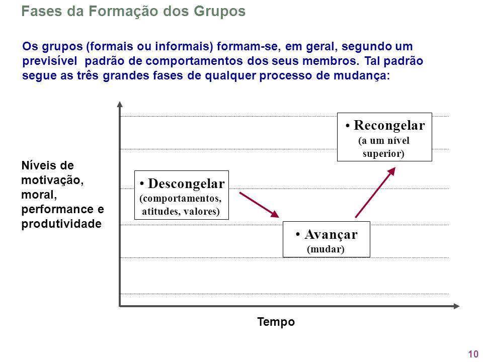 10 Fases da Formação dos Grupos Os grupos (formais ou informais) formam-se, em geral, segundo um previsível padrão de comportamentos dos seus membros.