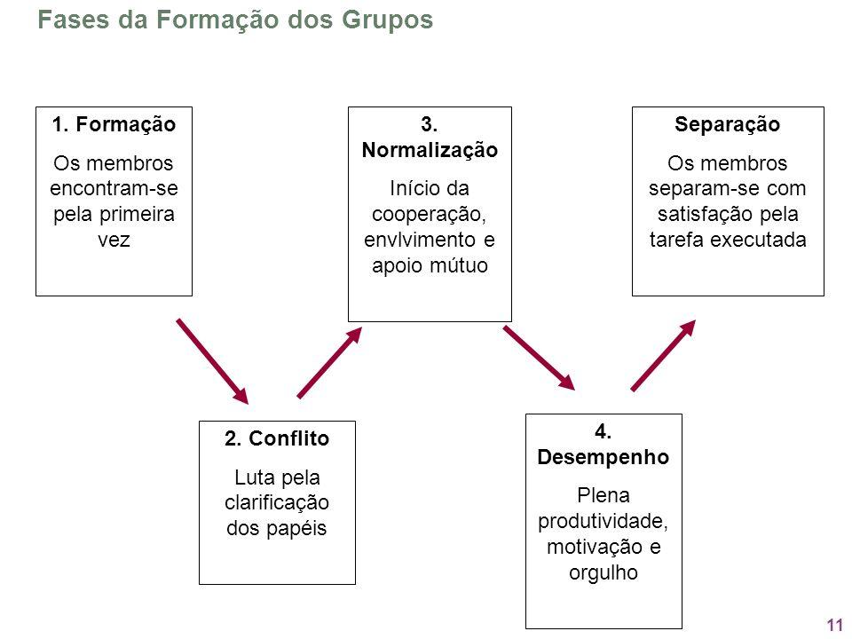 11 Fases da Formação dos Grupos 1. Formação Os membros encontram-se pela primeira vez 2. Conflito Luta pela clarificação dos papéis 3. Normalização In