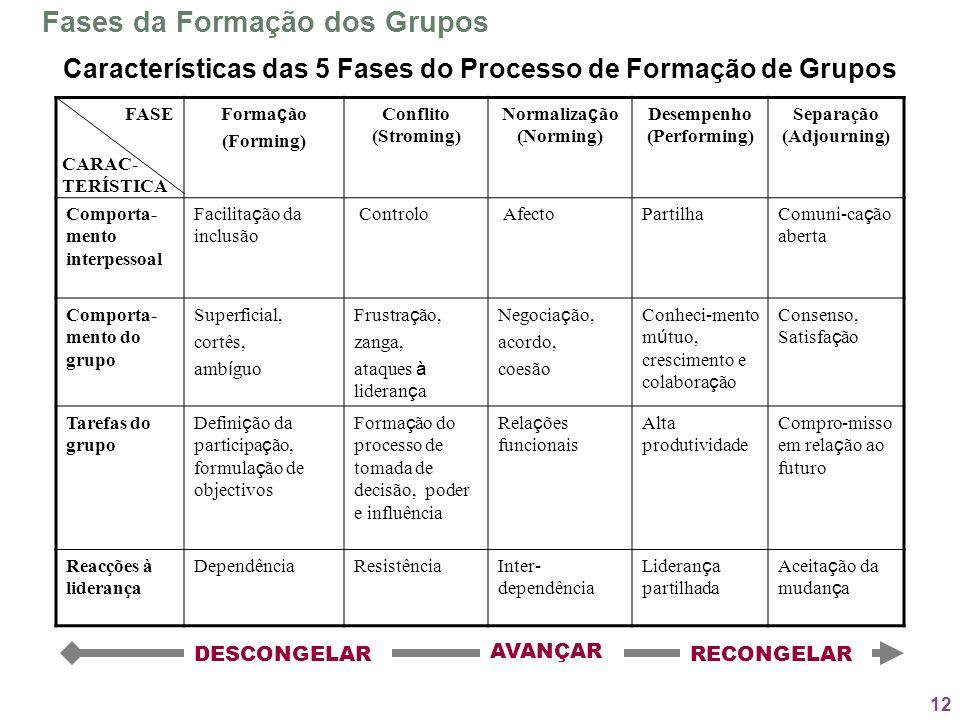 12 Fases da Formação dos Grupos Forma ç ão (Forming) Conflito (Stroming) Normaliza ç ão (Norming) Desempenho (Performing) Separação (Adjourning) Compo