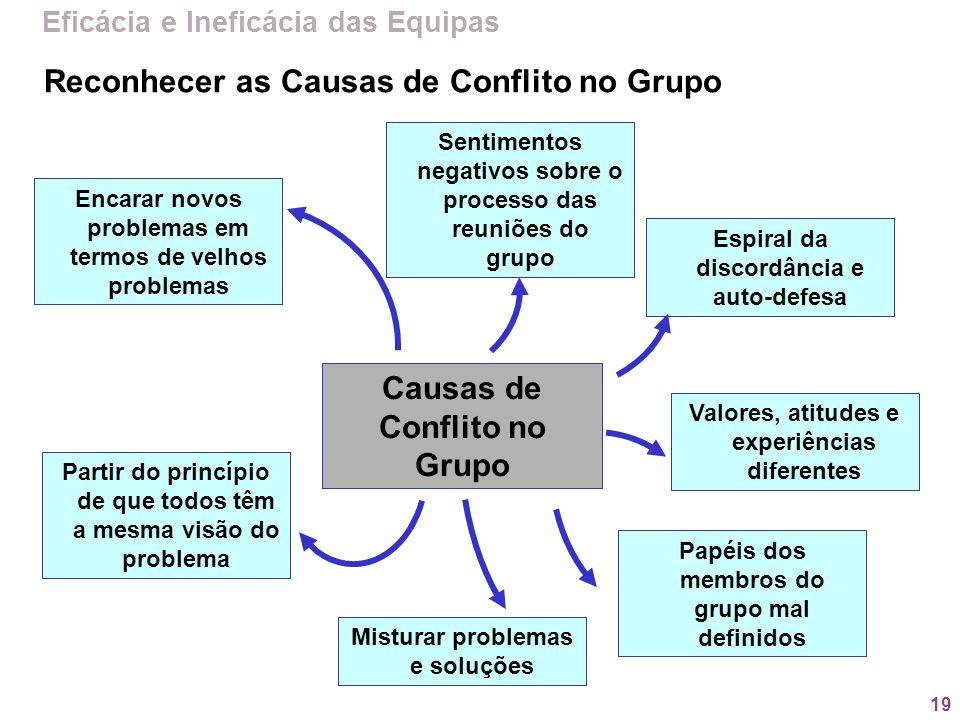 19 Reconhecer as Causas de Conflito no Grupo Causas de Conflito no Grupo Encarar novos problemas em termos de velhos problemas Misturar problemas e so