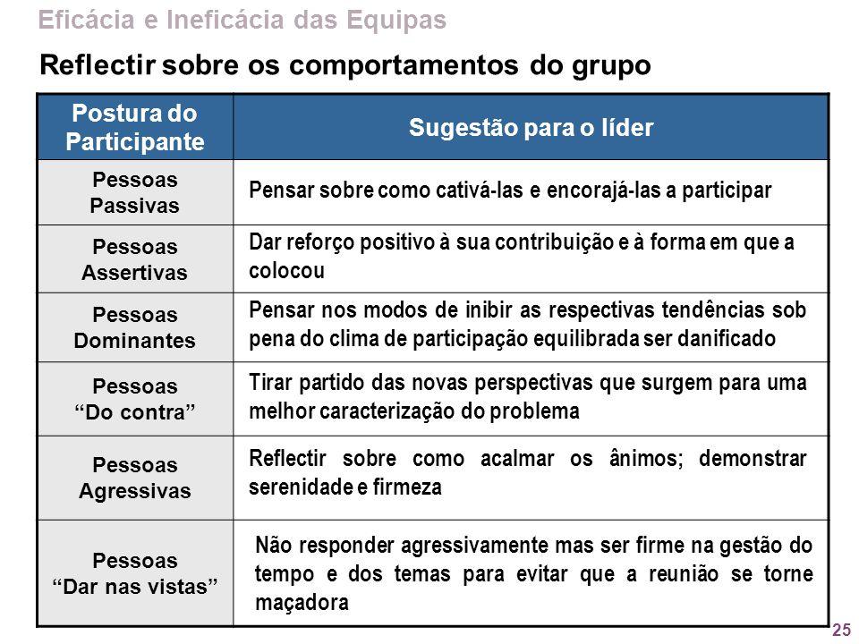 25 Reflectir sobre os comportamentos do grupo Postura do Participante Sugestão para o líder Pessoas Passivas Pessoas Assertivas Pessoas Dominantes Pes
