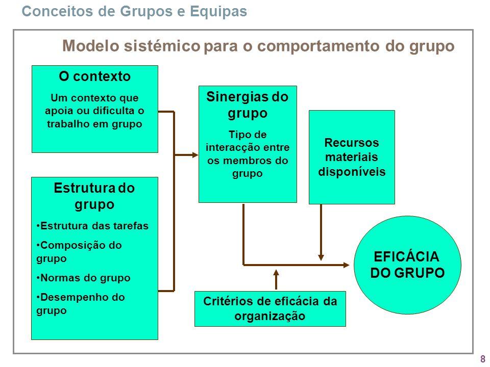 8 Modelo sistémico para o comportamento do grupo Sinergias do grupo Tipo de interacção entre os membros do grupo Estrutura do grupo Estrutura das tare