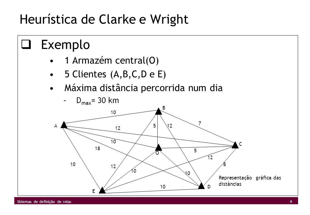 10 Sistemas de definição de rotas Heurística de Clarke e Wright Exemplo –Matriz de distâncias: OABCDE O-1055 A- 121810 B-712 C-8 D-10 E- - Calcular a Poupança entre A e B OABO = 10 + 10 + 5 = 25 km OAOBO = 10 + 10 + 5 + 5 = 30 km Poupança conseguida: 5 km (30 km – 25 km)