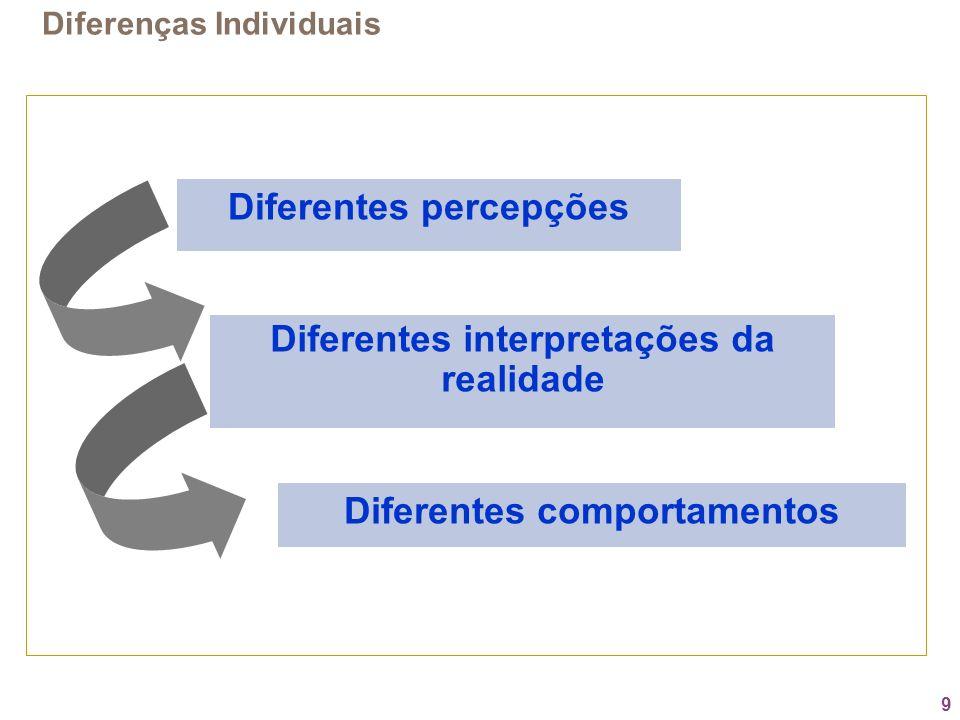 9 Diferentes interpretações da realidade Diferentes percepções Diferentes comportamentos Diferenças Individuais