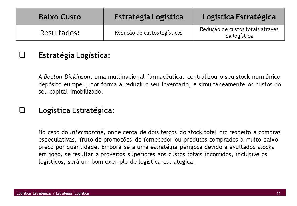 11 Logística Estratégica / Estratégia Logística Baixo CustoEstratégia LogísticaLogística Estratégica Resultados: Redução de custos logísticos Redução