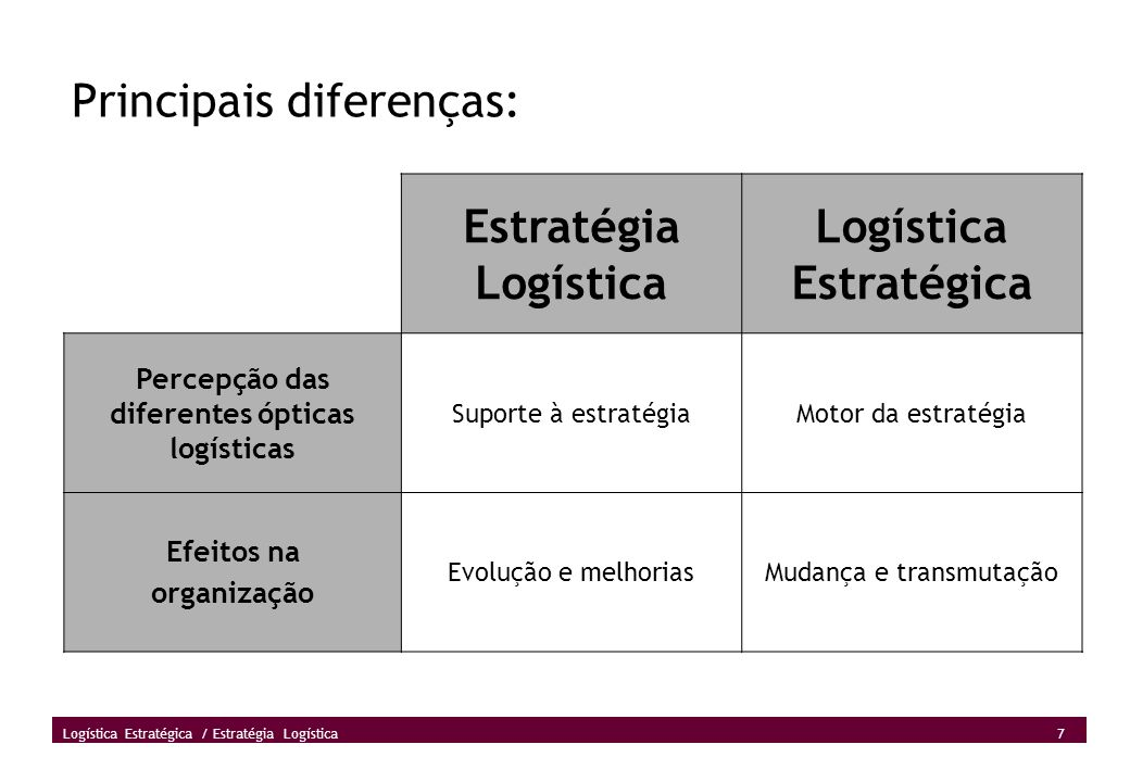 7 Logística Estratégica / Estratégia Logística Principais diferenças: Estratégia Logística Logística Estratégica Percepção das diferentes ópticas logí