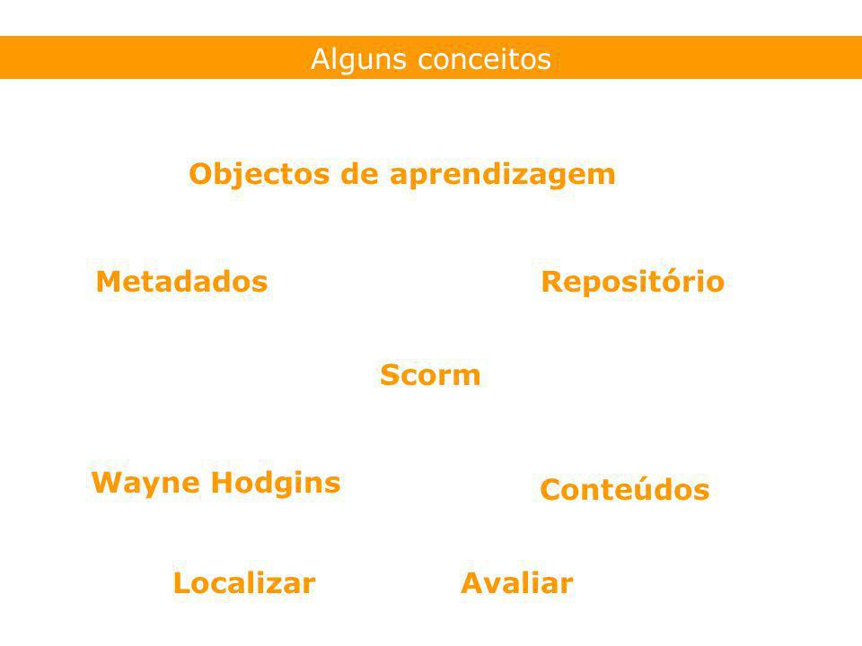 Alguns conceitos Objectos de aprendizagem MetadadosRepositório Scorm Wayne Hodgins Conteúdos LocalizarAvaliar