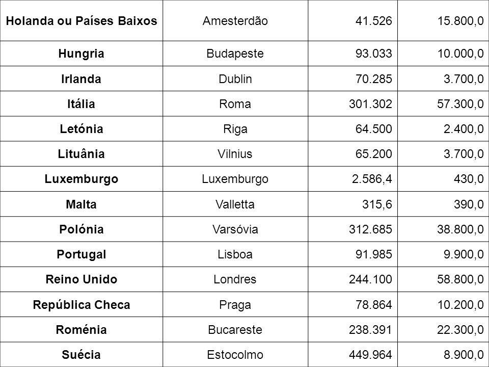 Holanda ou Países BaixosAmesterdão41.52615.800,0 HungriaBudapeste93.03310.000,0 IrlandaDublin70.2853.700,0 ItáliaRoma301.30257.300,0 LetóniaRiga64.500