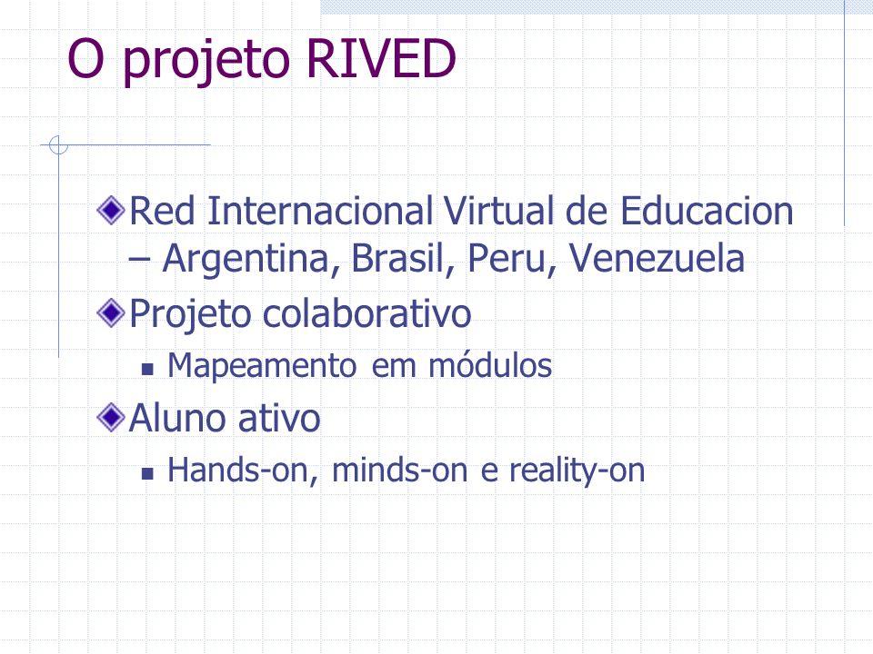 O projeto RIVED Red Internacional Virtual de Educacion – Argentina, Brasil, Peru, Venezuela Projeto colaborativo Mapeamento em módulos Aluno ativo Han