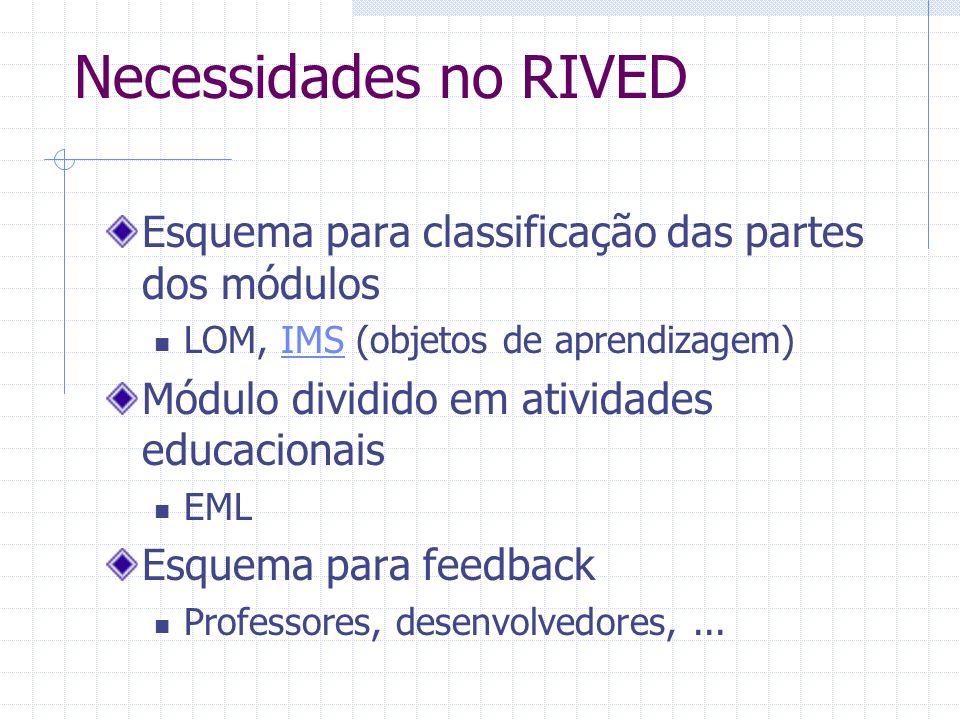 Necessidades no RIVED Esquema para classificação das partes dos módulos LOM, IMS (objetos de aprendizagem)IMS Módulo dividido em atividades educaciona