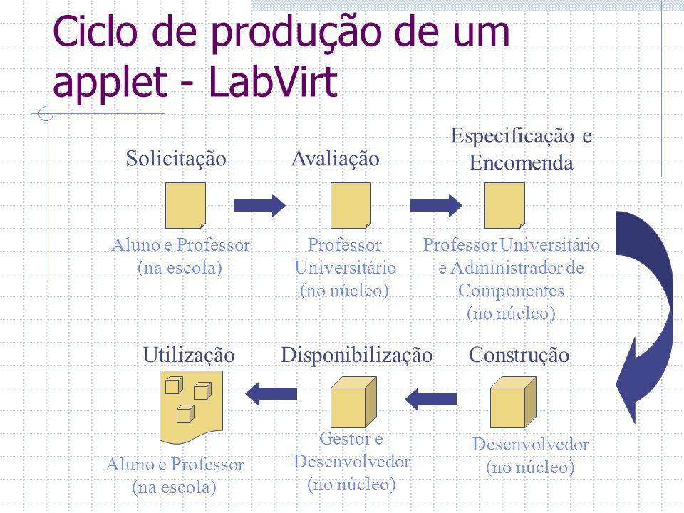 Ciclo de produção de um applet - LabVirt SolicitaçãoAvaliação Especificação e Encomenda UtilizaçãoDisponibilizaçãoConstrução Aluno e Professor (na esc