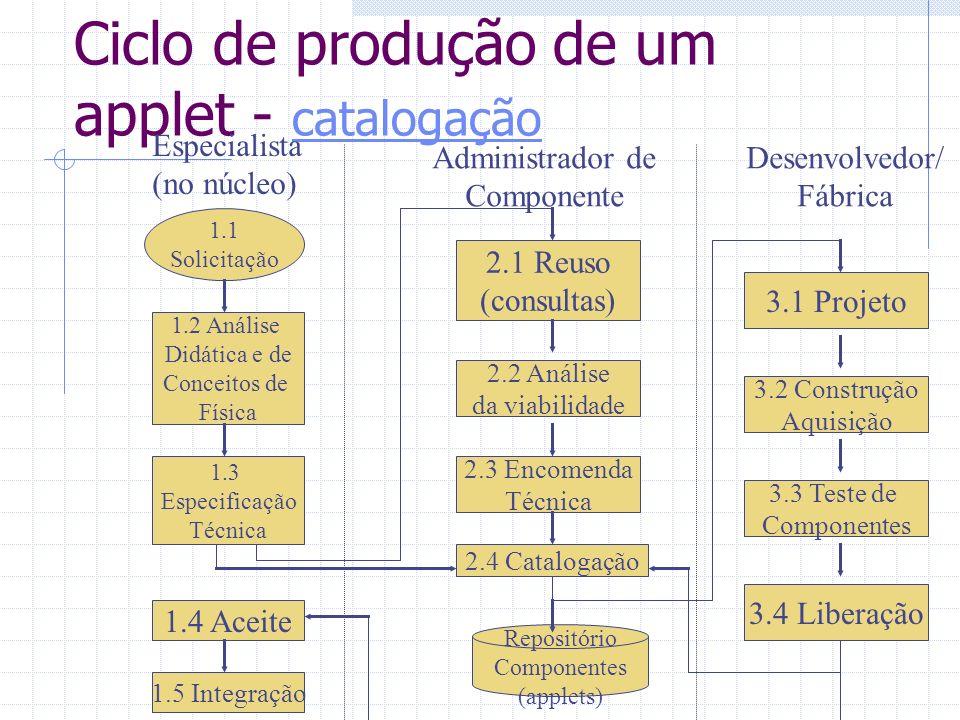 Ciclo de produção de um applet - catalogação catalogação Especialista (no núcleo) Administrador de Componente Desenvolvedor/ Fábrica 1.1 Solicitação 1