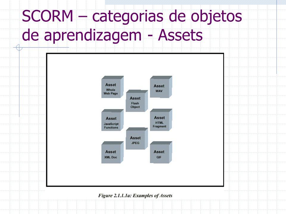 SCORM – categorias de objetos de aprendizagem - Assets