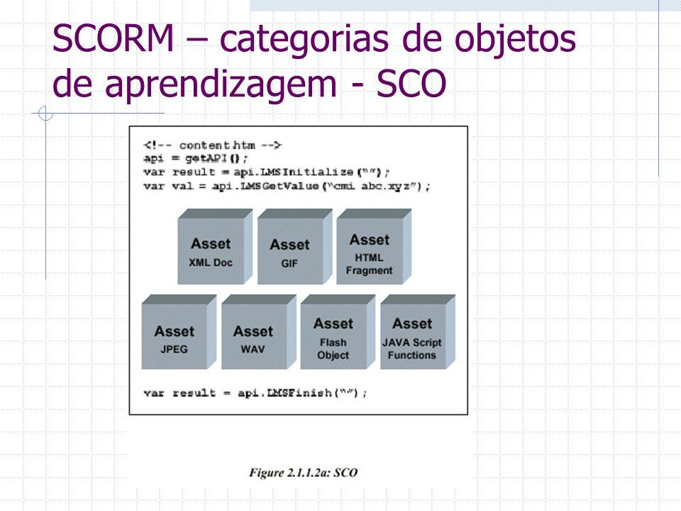 SCORM – categorias de objetos de aprendizagem - SCO