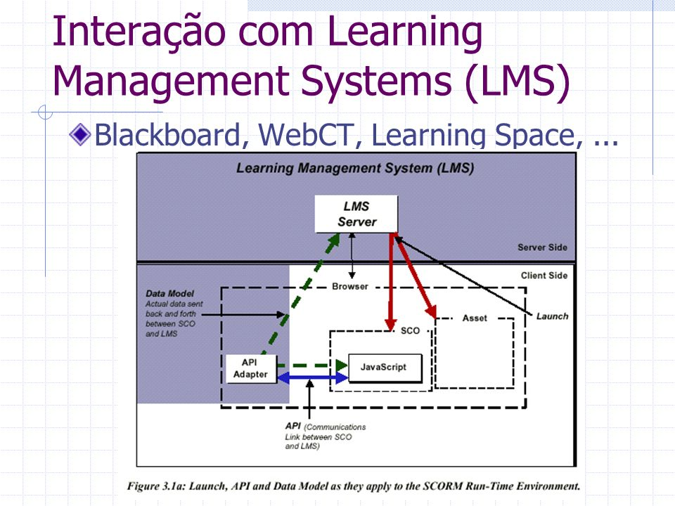 Interação com Learning Management Systems (LMS) Blackboard, WebCT, Learning Space,...