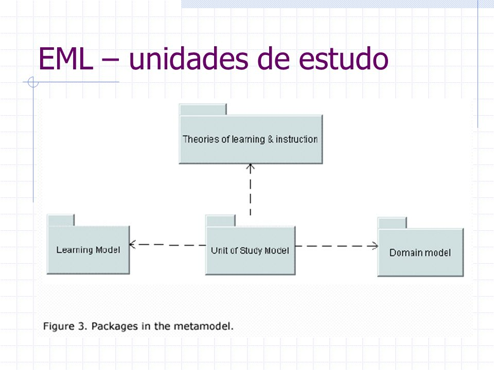 EML – unidades de estudo