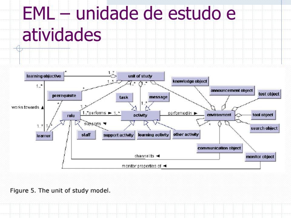 EML – unidade de estudo e atividades