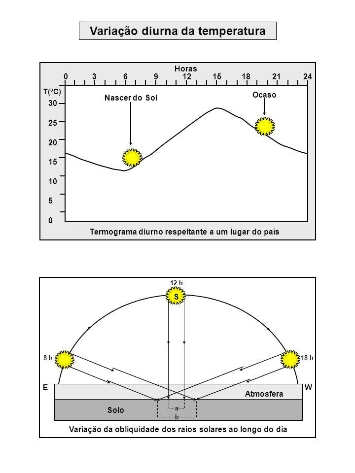 Variação diurna da temperatura Horas Ocaso Nascer do Sol 30 25 20 15 10 5 0 0 3 6 9 12 15 18 21 24 T(ºC) Termograma diurno respeitante a um lugar do p