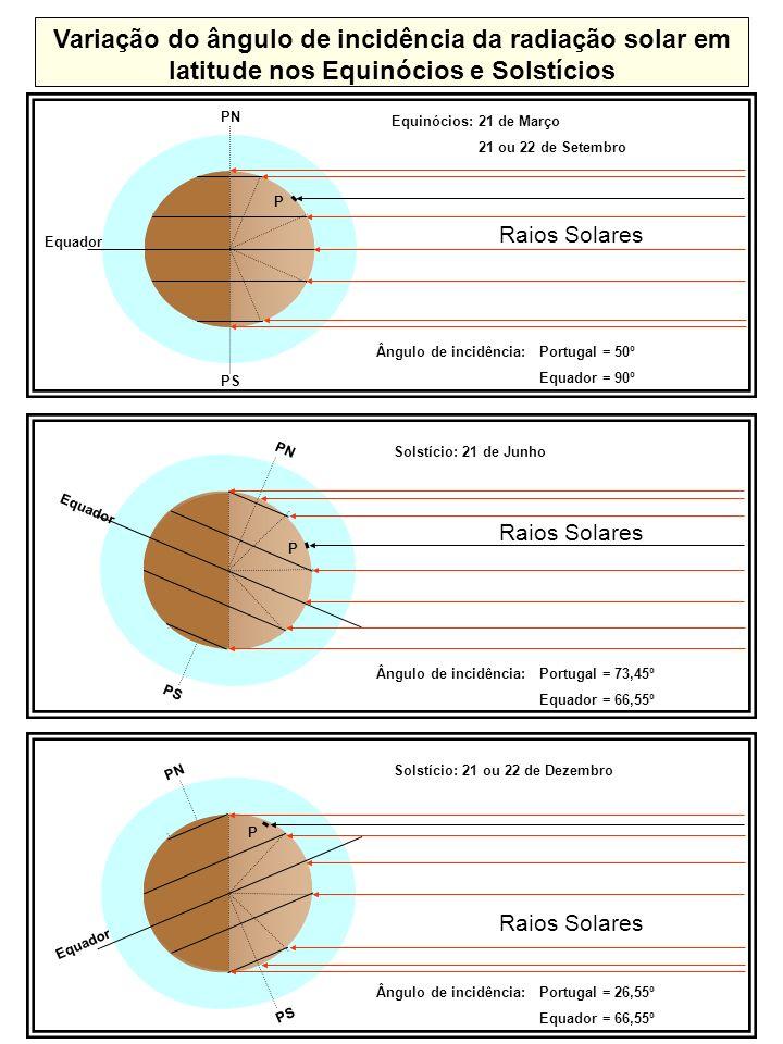 Variação anual do ângulo de incidência dos raios solares N S Zénite do lugar Vertical do lugar Solstício de Junho Equinócios Solstício de Dezembro Atmosfera Solo a b c L Variação do ângulo de incidência dos raios solares num lugar (L) situado em Portugal Ângulo de incidência Ângulo de incidência dos raios solares num lugar de Portugal em estações diferentes Inverno Verão