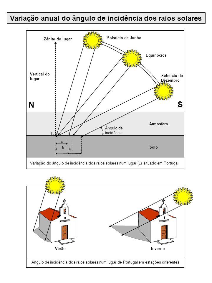 Variação anual do ângulo de incidência dos raios solares N S Zénite do lugar Vertical do lugar Solstício de Junho Equinócios Solstício de Dezembro Atm