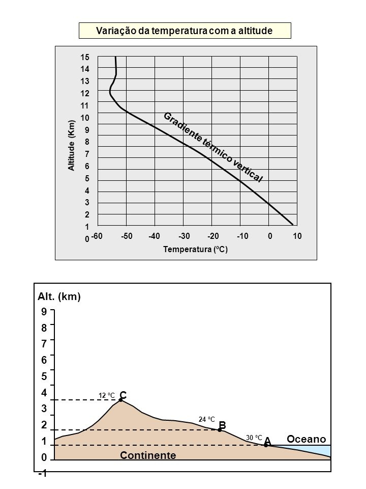 Variação da temperatura com a altitude 15 14 13 12 11 10 9 8 7 6 5 4 3 2 1 0 -60 -50 -40 -30 -20 -10 0 10 Gradiente térmico vertical Altitude (Km) Tem