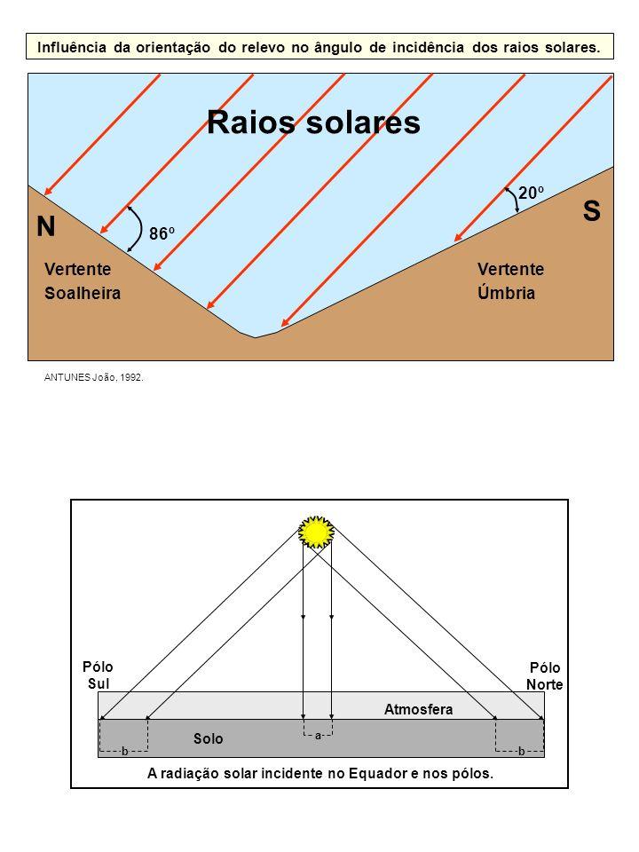ANTUNES João, 1992. Vertente Soalheira Vertente Úmbria Influência da orientação do relevo no ângulo de incidência dos raios solares. S N Raios solares