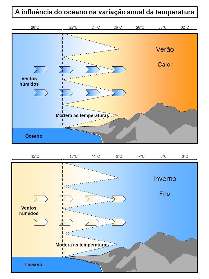 Ventos húmidos Inverno Frio Modera as temperaturas Oceano 15ºC 13ºC 11ºC 9ºC 7ºC 5ºC 3ºC Ventos húmidos Verão Calor Modera as temperaturas Oceano 20ºC