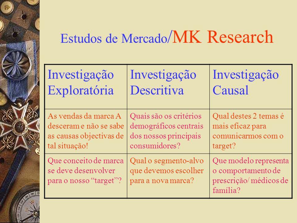 Estudos de Mercado /MK Research Investigação Exploratória Investigação Descritiva Investigação Causal As vendas da marca A desceram e não se sabe as c