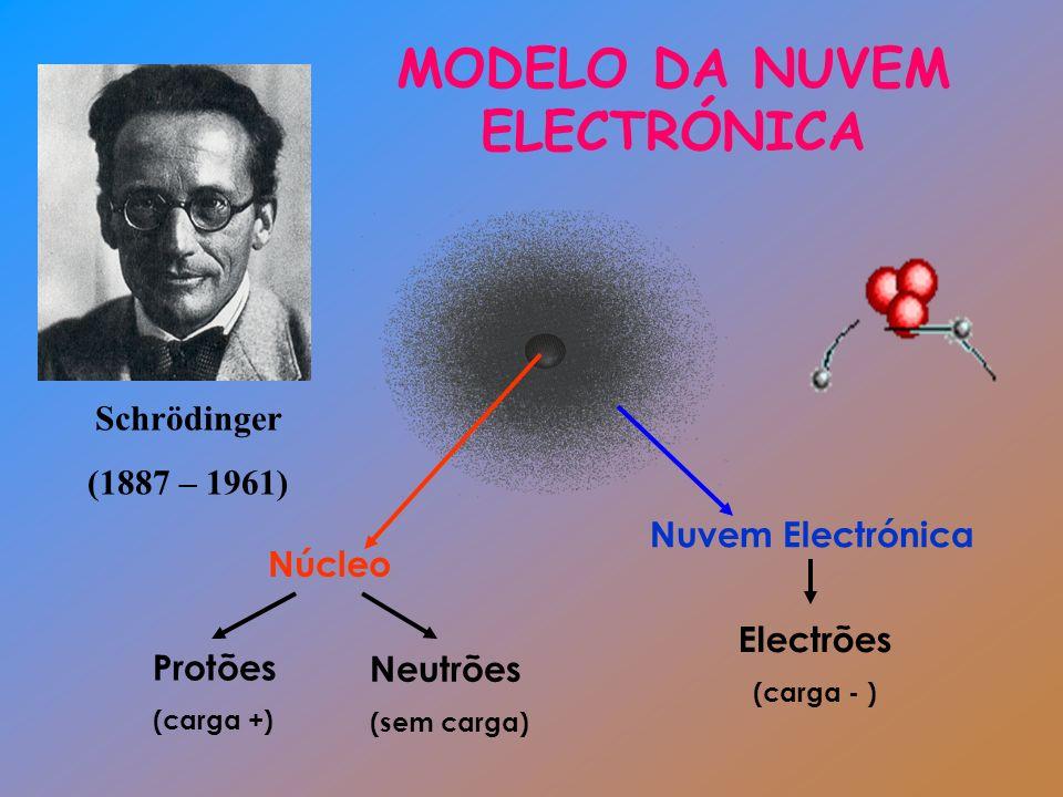 MODELO DA NUVEM ELECTRÓNICA Schrödinger (1887 – 1961) Núcleo Protões (carga +) Nuvem Electrónica Electrões (carga - ) Neutrões (sem carga)