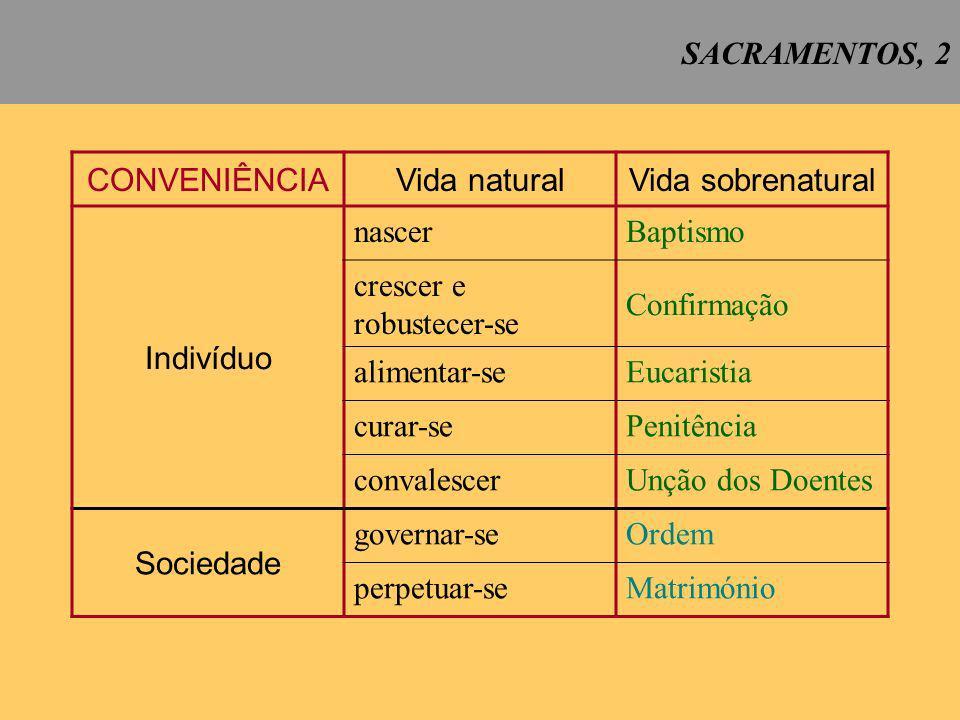 SACRAMENTOS, 13 REVIVESCÊNCIA DOS SACRAMENTOS 1.
