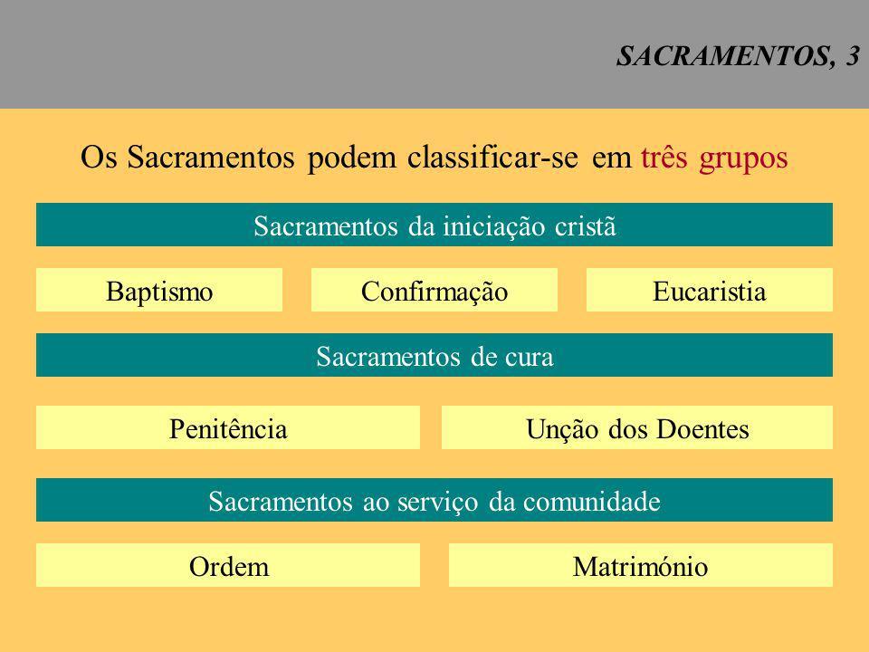 SACRAMENTOS, 4 Os sacramentos são: sinais eficazes da graça, instituídos por Cristo e confiados à Igreja, pelos quais nos é dispensada CCE 1131 a vida divina (CCE 1131)