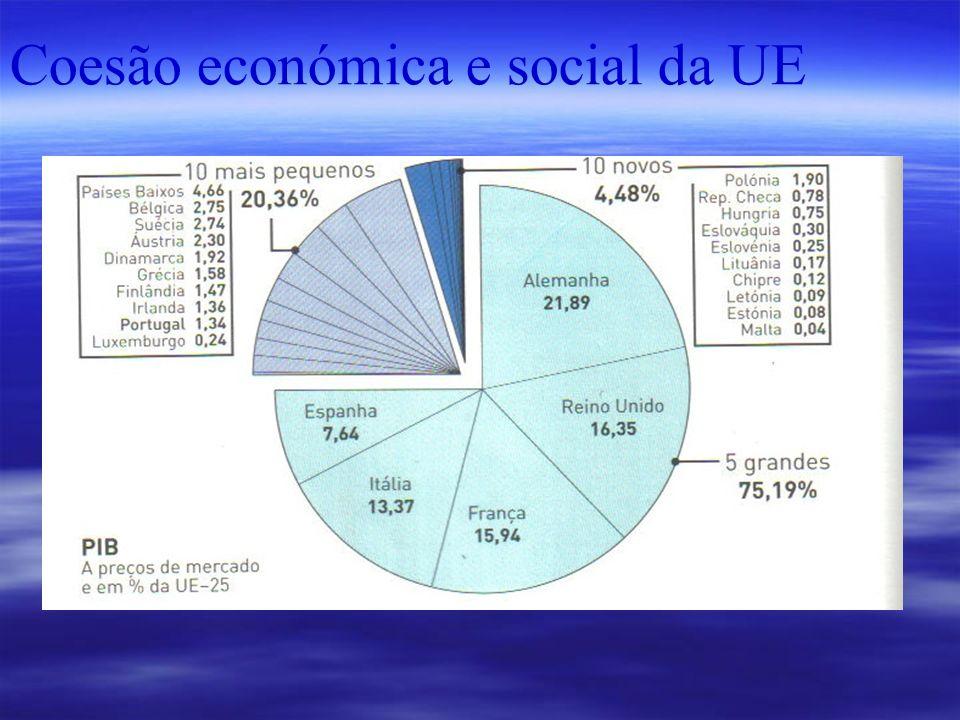 COESÃO ECONÓMICA E SOCIAL É a denominação da política comunitária de apoio e desenvolvimento dos países mais desfavorecidos, e constitui um objectivo