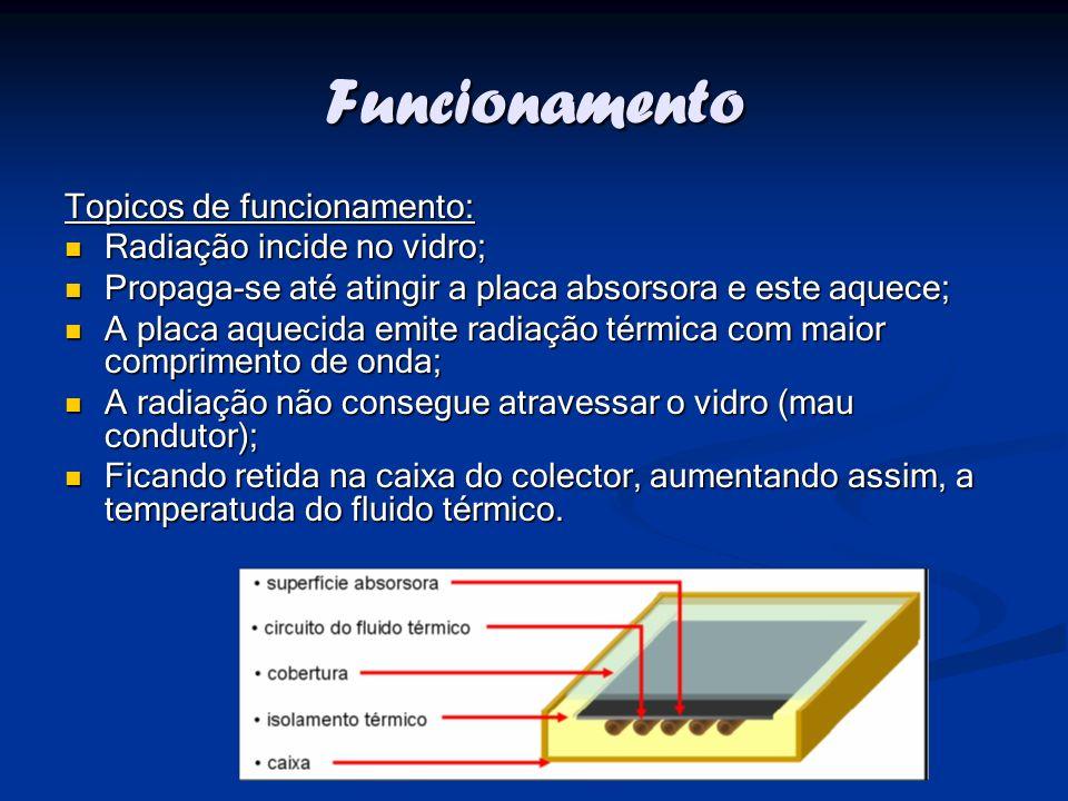 Funcionamento Topicos de funcionamento: Radiação incide no vidro; Radiação incide no vidro; Propaga-se até atingir a placa absorsora e este aquece; Pr