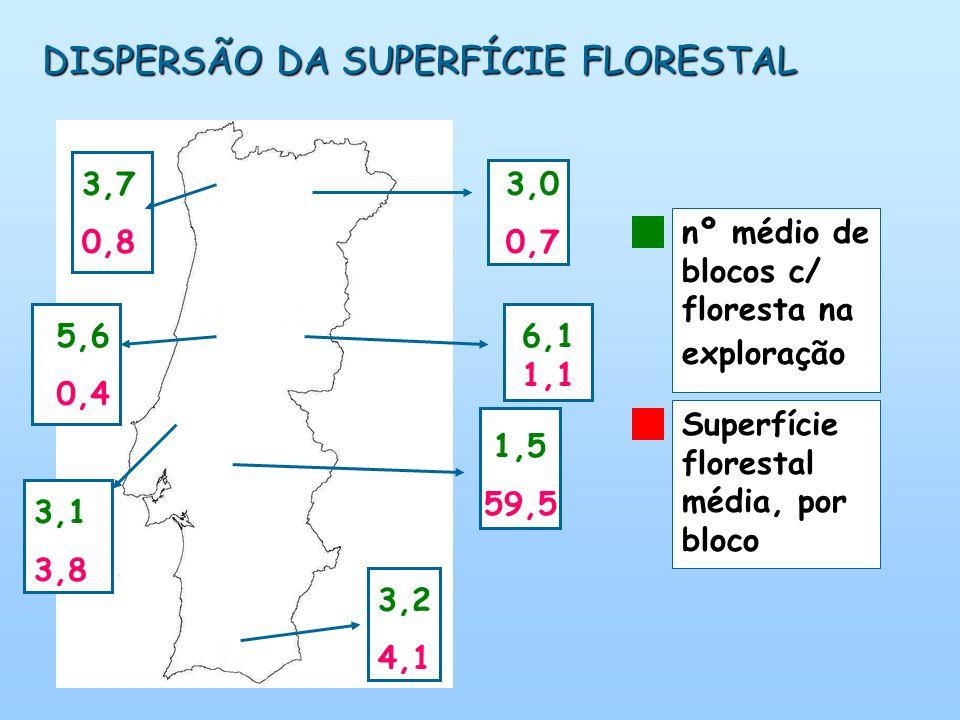 DISPERSÃO DA SUPERFÍCIE FLORESTAL 3,7 0,8 3,0 0,7 5,6 0,4 3,1 3,8 1,5 59,5 3,2 4,1 6,1 1,1 nº médio de blocos c/ floresta na exploração Superfície florestal média, por bloco