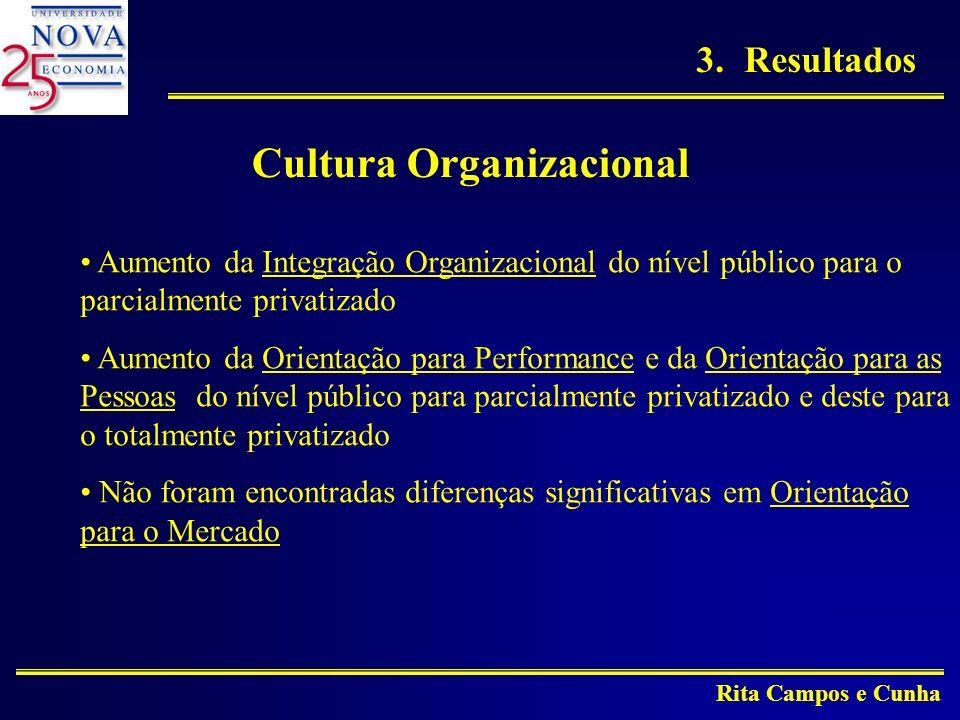Rita Campos e Cunha Cultura Organizacional Aumento da Integração Organizacional do nível público para o parcialmente privatizado Aumento da Orientação para Performance e da Orientação para as Pessoas do nível público para parcialmente privatizado e deste para o totalmente privatizado Não foram encontradas diferenças significativas em Orientação para o Mercado 3.Resultados