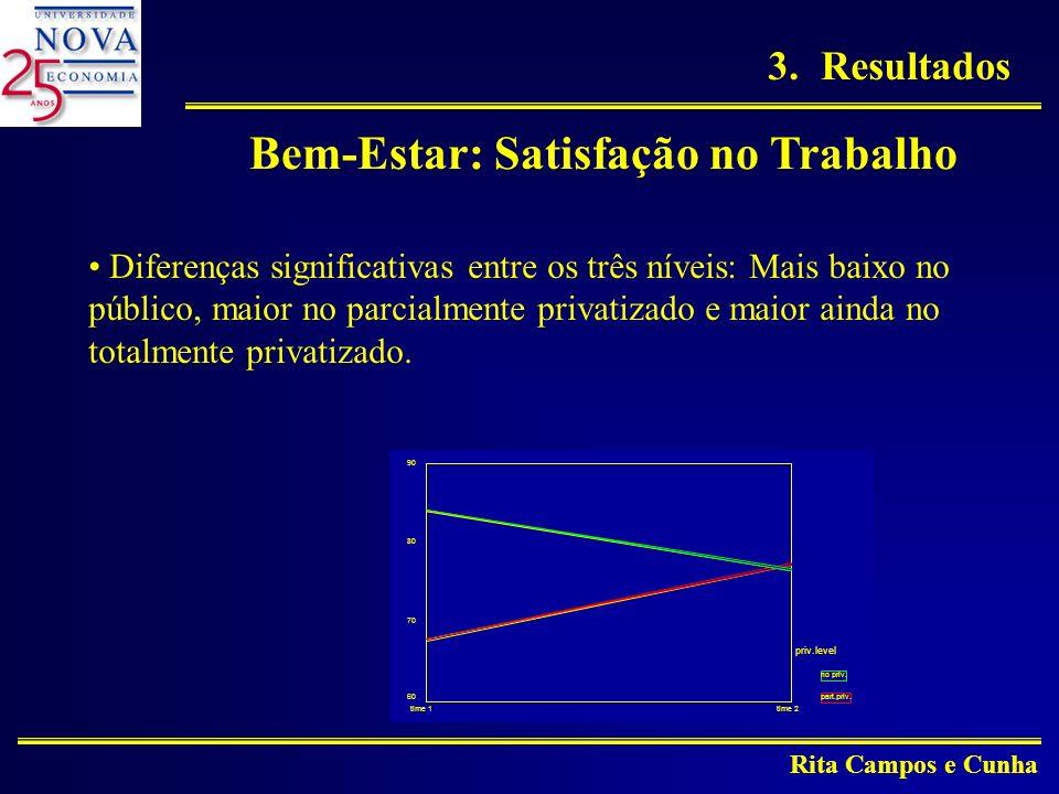 Rita Campos e Cunha Bem-Estar: Satisfação no Trabalho Diferenças significativas entre os três níveis: Mais baixo no público, maior no parcialmente privatizado e maior ainda no totalmente privatizado.