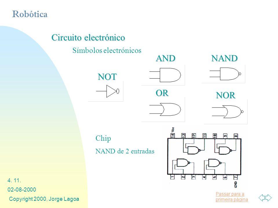 Passar para a primeira página Robótica 02-08-2000 Copyright 2000, Jorge Lagoa 4. 11. Símbolos electrónicos OR ANDNAND NOR NOT Chip NAND de 2 entradas