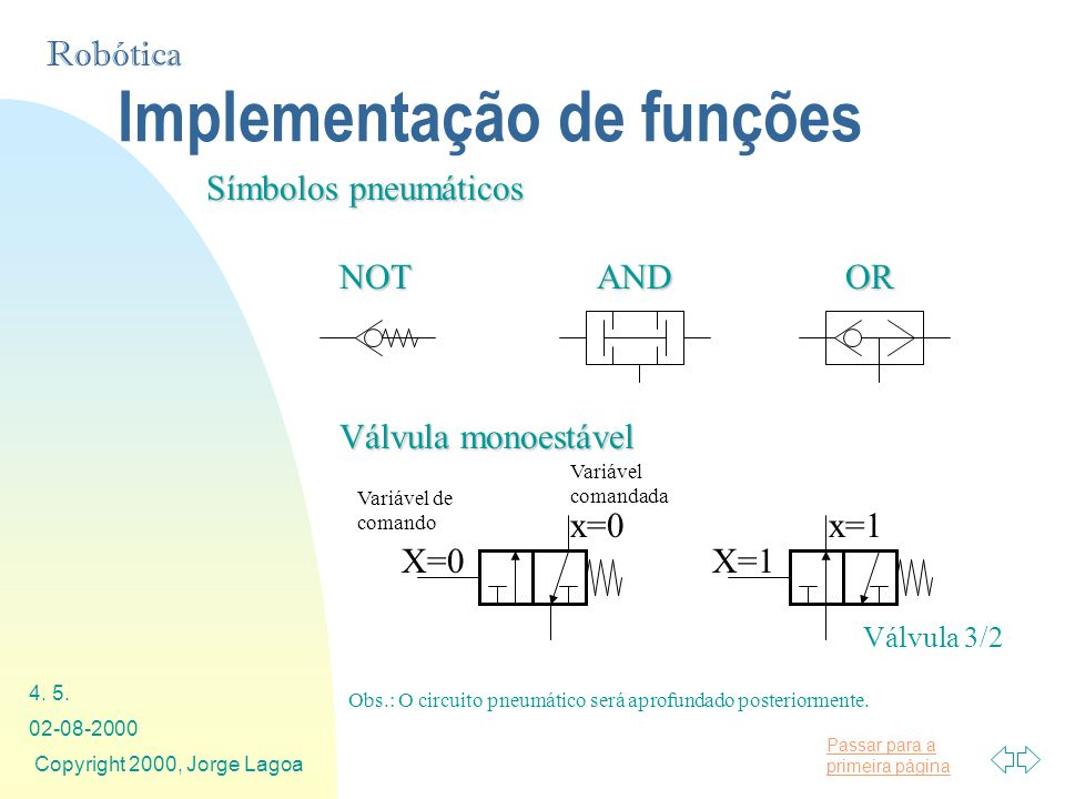 Passar para a primeira página Robótica 02-08-2000 Copyright 2000, Jorge Lagoa 4. 5. Símbolos pneumáticos ORANDNOT Válvula monoestável X=0X=1 x=0x=1 Va