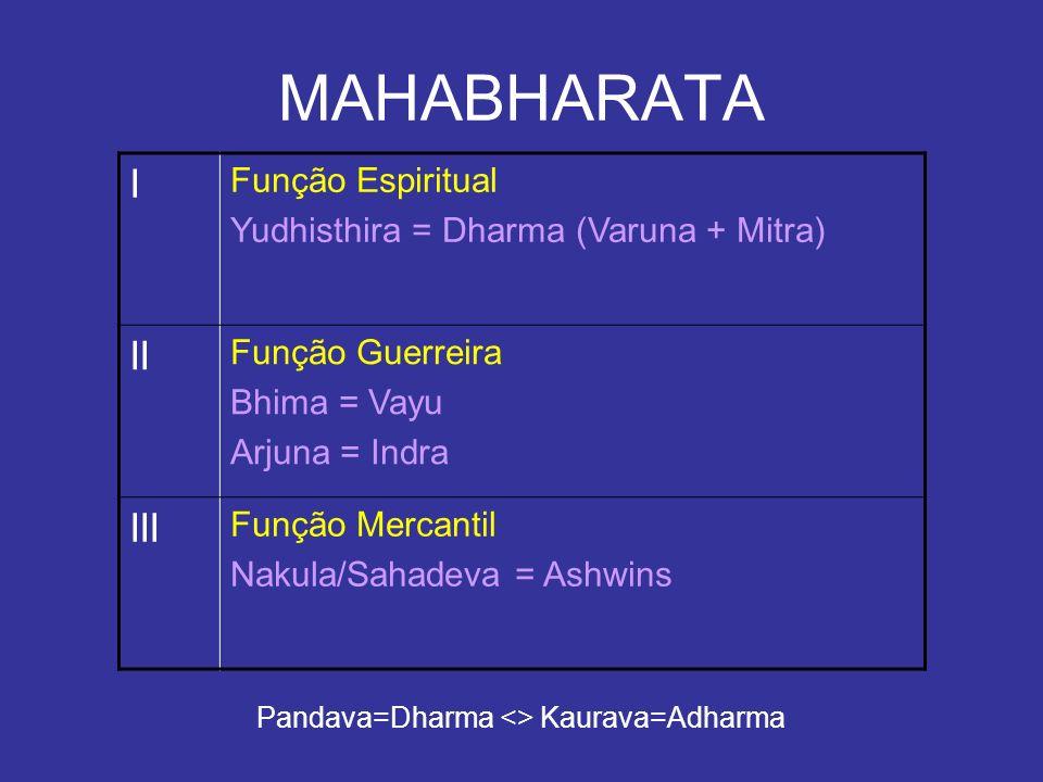 MAHABHARATA I Função Espiritual Yudhisthira = Dharma (Varuna + Mitra) II Função Guerreira Bhima = Vayu Arjuna = Indra III Função Mercantil Nakula/Saha