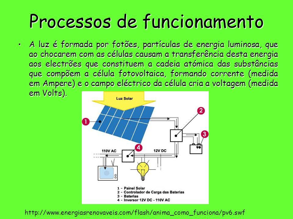 Processos de funcionamento A luz é formada por fotões, partículas de energia luminosa, que ao chocarem com as células causam a transferência desta ene