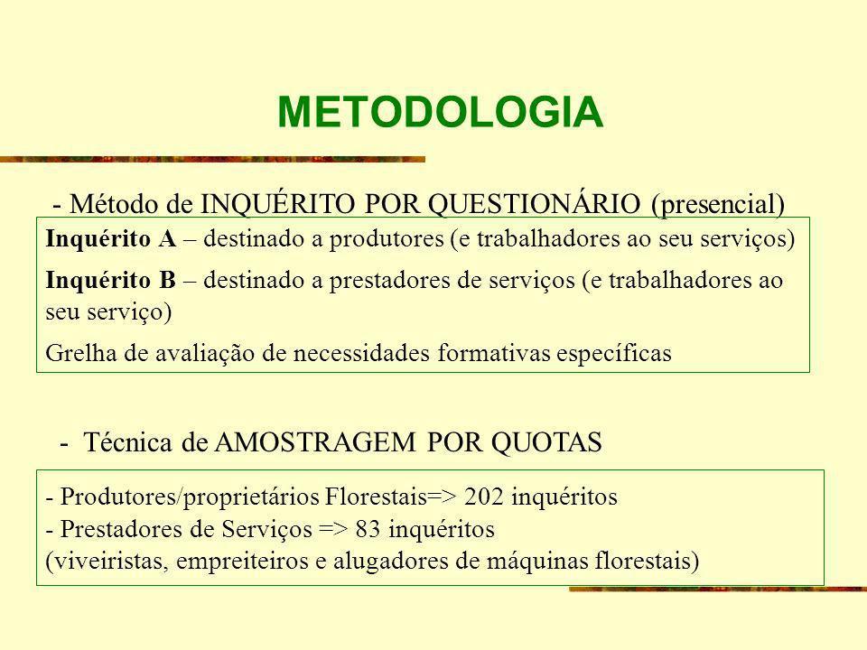 METODOLOGIA - Método de INQUÉRITO POR QUESTIONÁRIO (presencial) Inquérito A – destinado a produtores (e trabalhadores ao seu serviços) Inquérito B – d