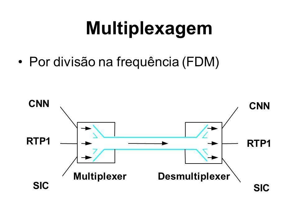 Multiplexagem Por divisão na frequência (FDM) L1 L2 L3 R1 R2 R3 Switch 1Switch 2 CNN RTP1 SIC CNN RTP1 SIC MultiplexerDesmultiplexer