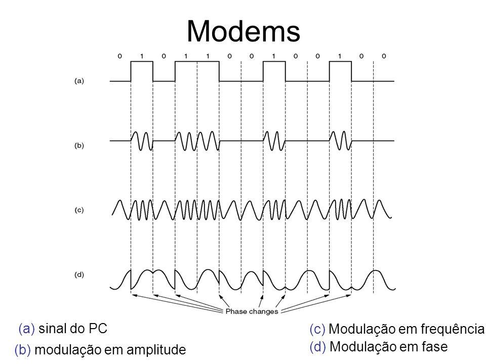 Modems (a) sinal do PC (b) modulação em amplitude (c) Modulação em frequência (d) Modulação em fase